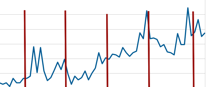 ventas mapas semestre